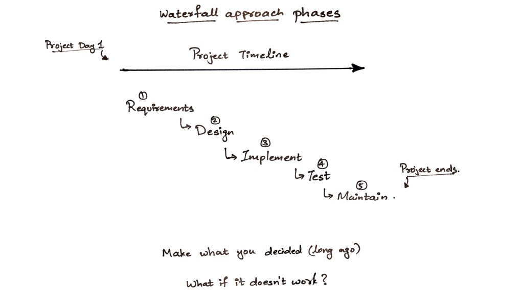 This image depicts the waterfall approach to projects. It is a linear approach where you need to finish all planning before you get working.