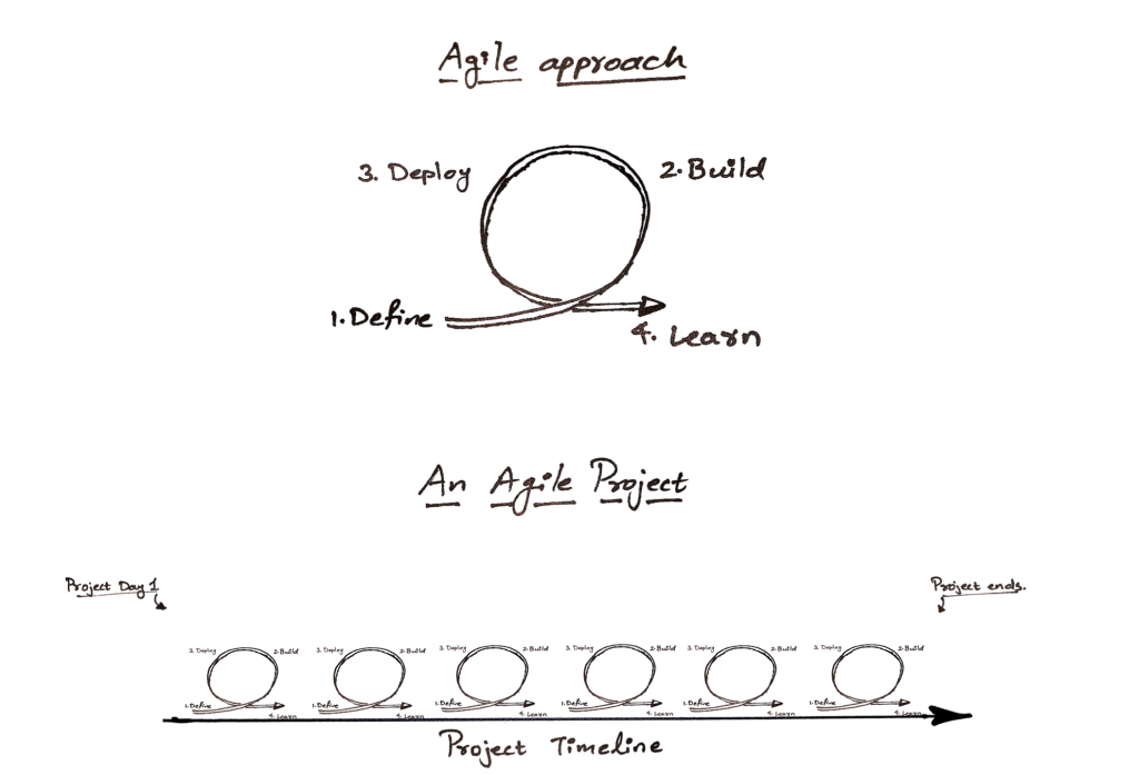 In an Agile project, the agile cycle of define, build, deploy, and learn repeats itself in short intervals. Thus, over the course of the project you have multiple instances of product delivery and improvements.
